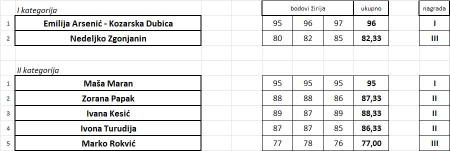 gitara I i II kategorija