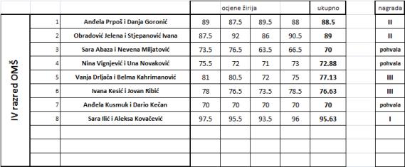 tabela IV razred
